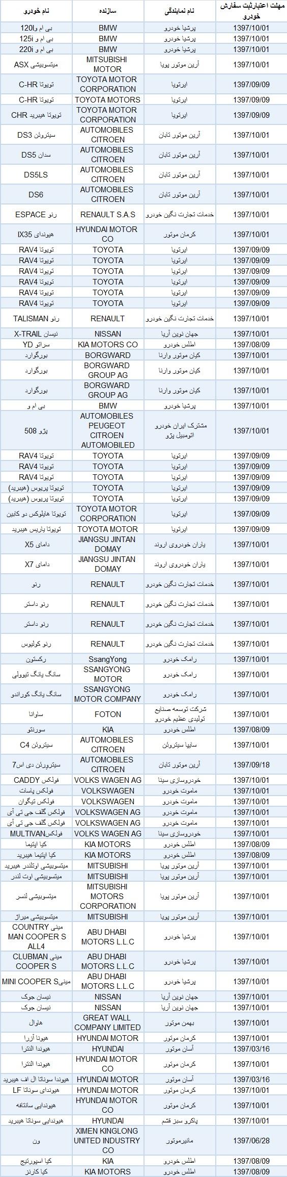 لیست خودوهای مجاز به واردات خرداد 97