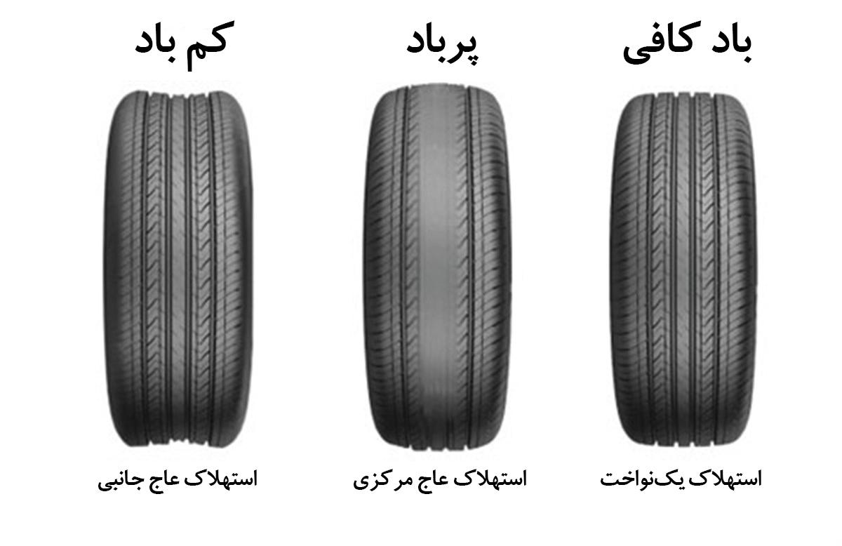 تنظیم باد چرخهای خودرو